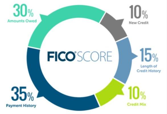 ficoscore1