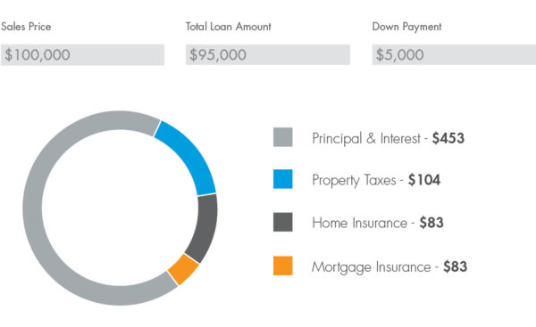home loan payment