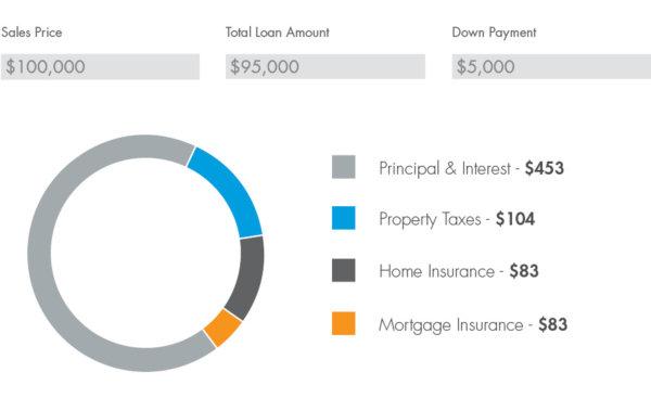 piti principal interest taxes insurance