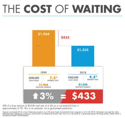 Cost of Waiting To Get A Home Loan