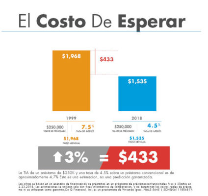 Cost-of-Waiting-Graphic-Blog-Website-Spanish-Final-061118