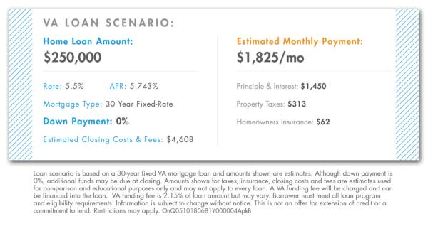 Zero down VA loan