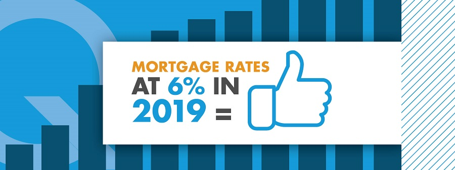 5 Benefits if Mortgage Rates Rise to 6% in 2019