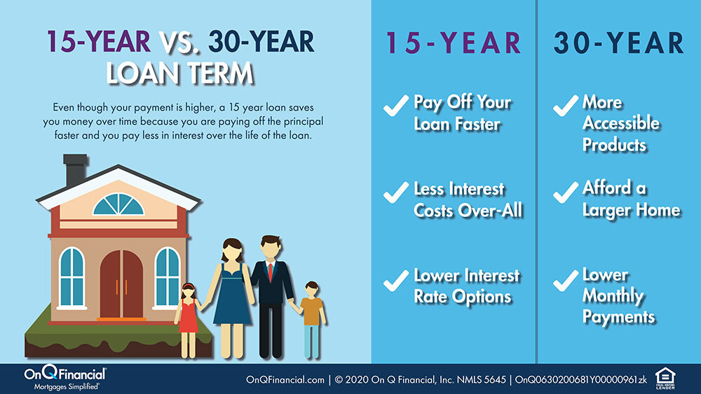 Benefits of 15 and 30-year loan terms