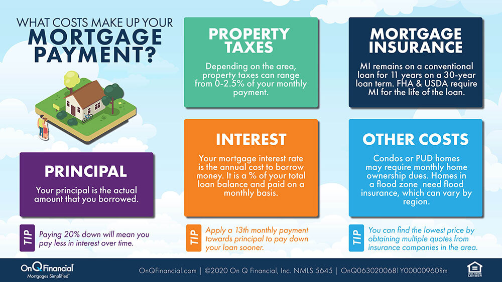 Graphic showing the costs that make up a mortgage payment