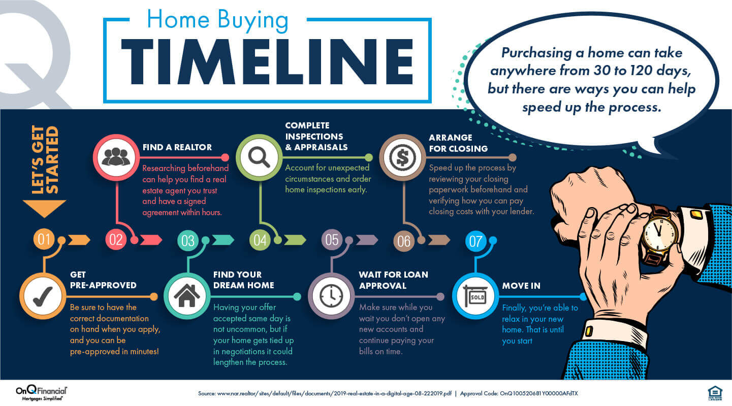 Graphic timeline of the steps involved in buying a house